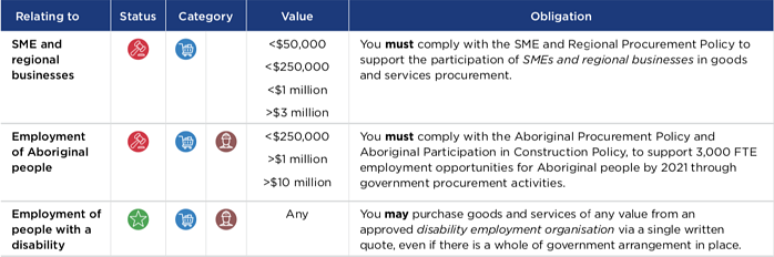 nsw sustainable procurement policy