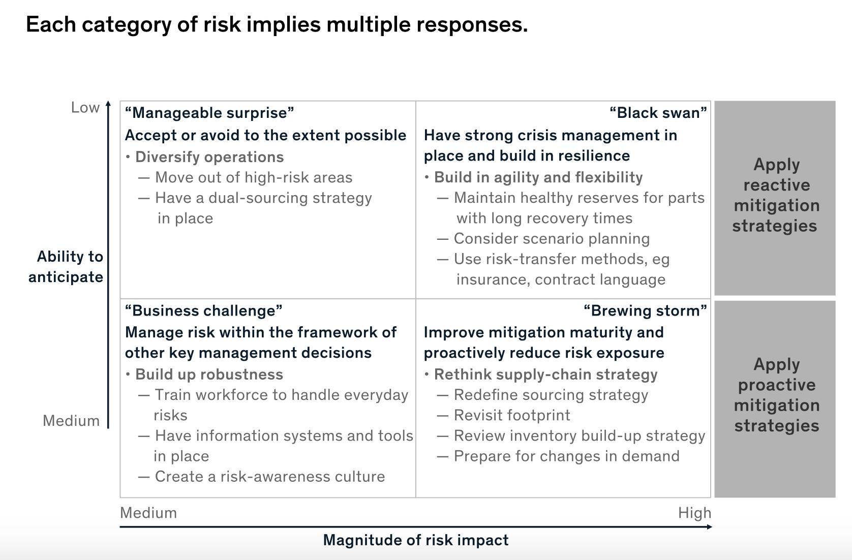 supply chain risk quadrants
