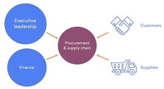 pressure procurement supply chain coronavirus